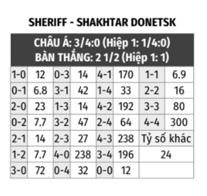 Sheriff vs Shakhtar Donetsk