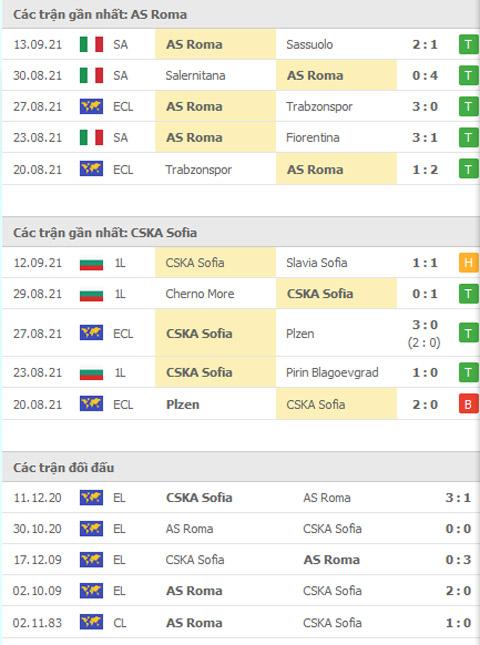 THÀNH TÍCH GẦN ĐÂY Roma vs CSKA Sofia