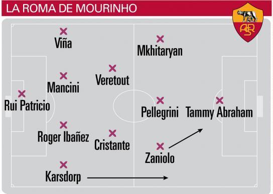 Sơ đồ chiến thuật 4-2-3-1 đang được Mourinho vận hành trơn tru ở Roma