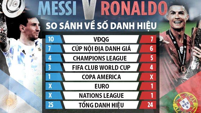 Thống kê danh hiệu Messi và Ronaldo
