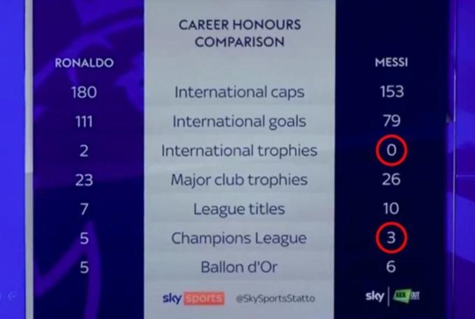 Ảnh so sánh thiếu danh hiệu của Messi so với Ronaldo của Sky Sports