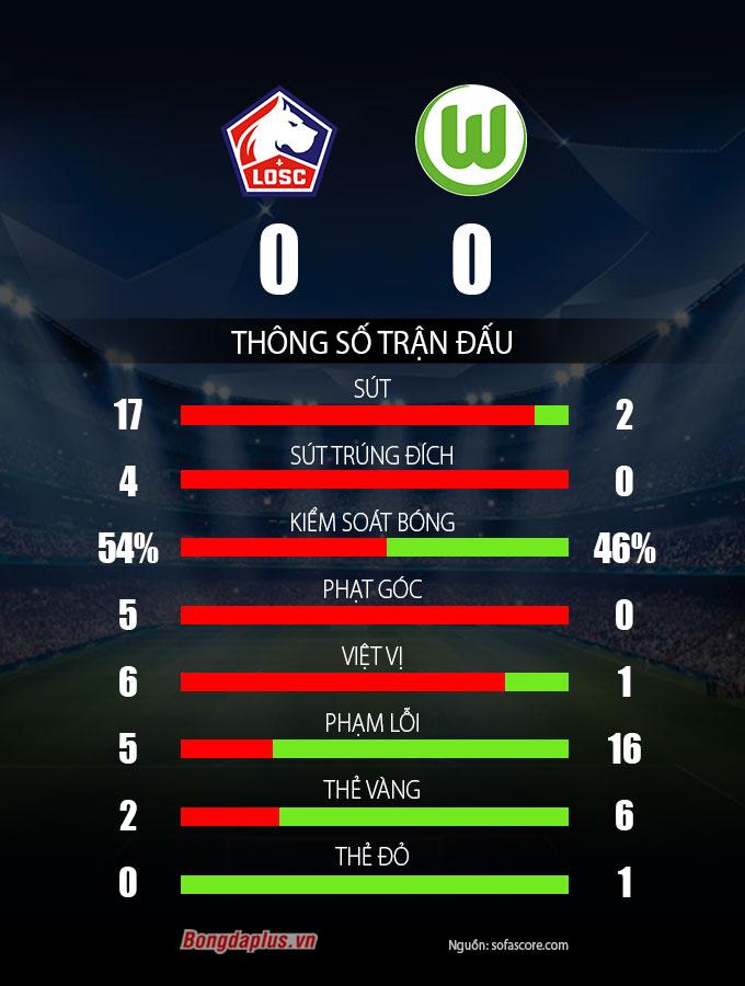Thông số sau trận Lille vs Wolfsburg