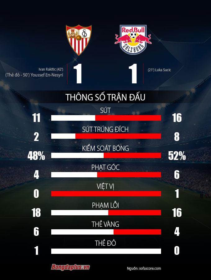 Thông số sau trận Sevilla vs RB Salzburg