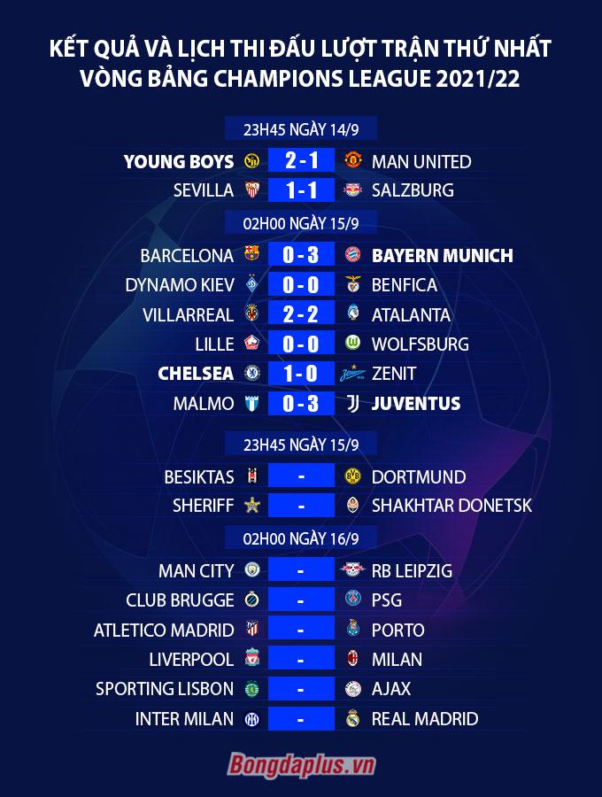 Kết quả và lịch thi đấu loạt trận thứ nhất vòng bảng Champions League 2021/22