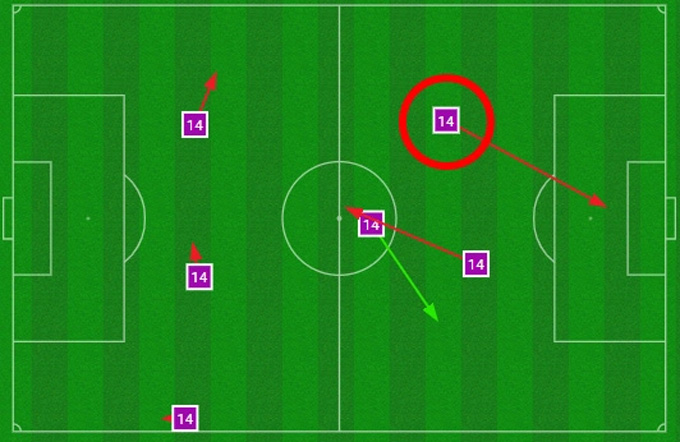Lingard chỉ có 6 lần chạm bóng trong hơn 20 phút có mặt trên sân. Khoanh tròn đỏ là đường chuyền về bất cẩn khiến MU phải chịu bàn thua