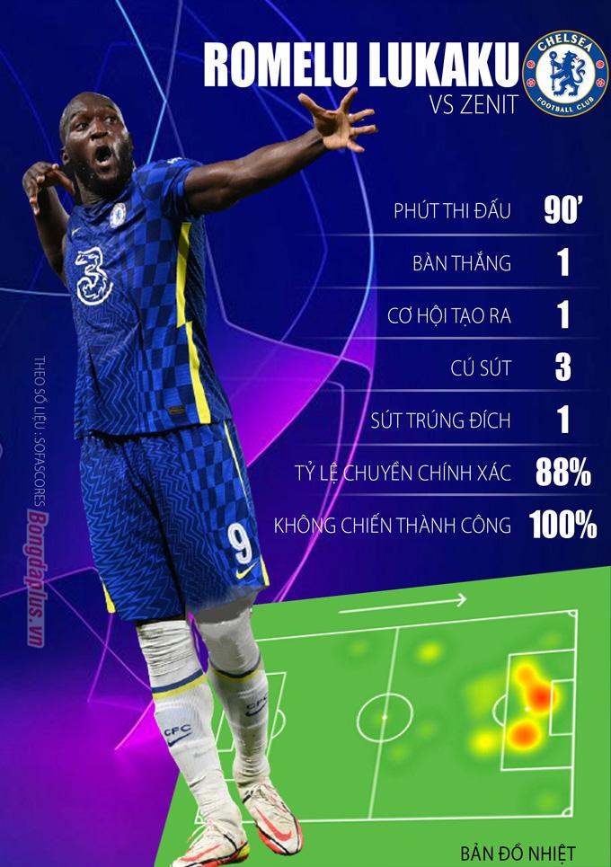Lukaku có trận đấu tốt để giúp Chelsea giành trọn 3 điểm