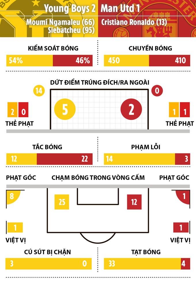 Thống kê tệ hại của MU ở trận thua Young Boys