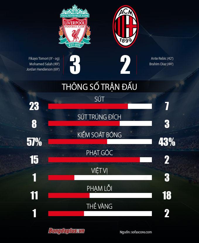 Thống kê trận Liverpool vs Milan