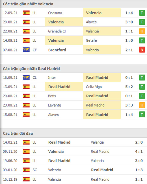 THÀNH TÍCH GẦN ĐÂY VALENCIA VS REAL MADRID