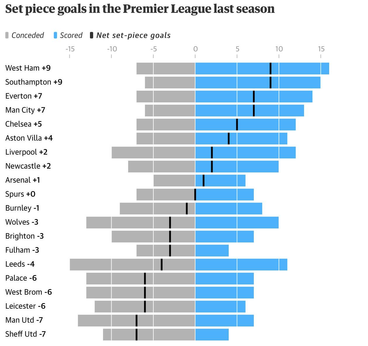 M.U là đội kém hiệu quả nhất ở Premier League mùa trước trong các tình huống cố định khi hiệu số là -7