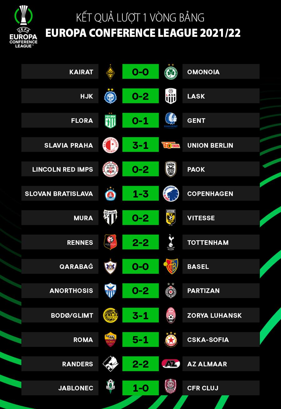 Kết quả lượt 1 vòng bảng Conference League