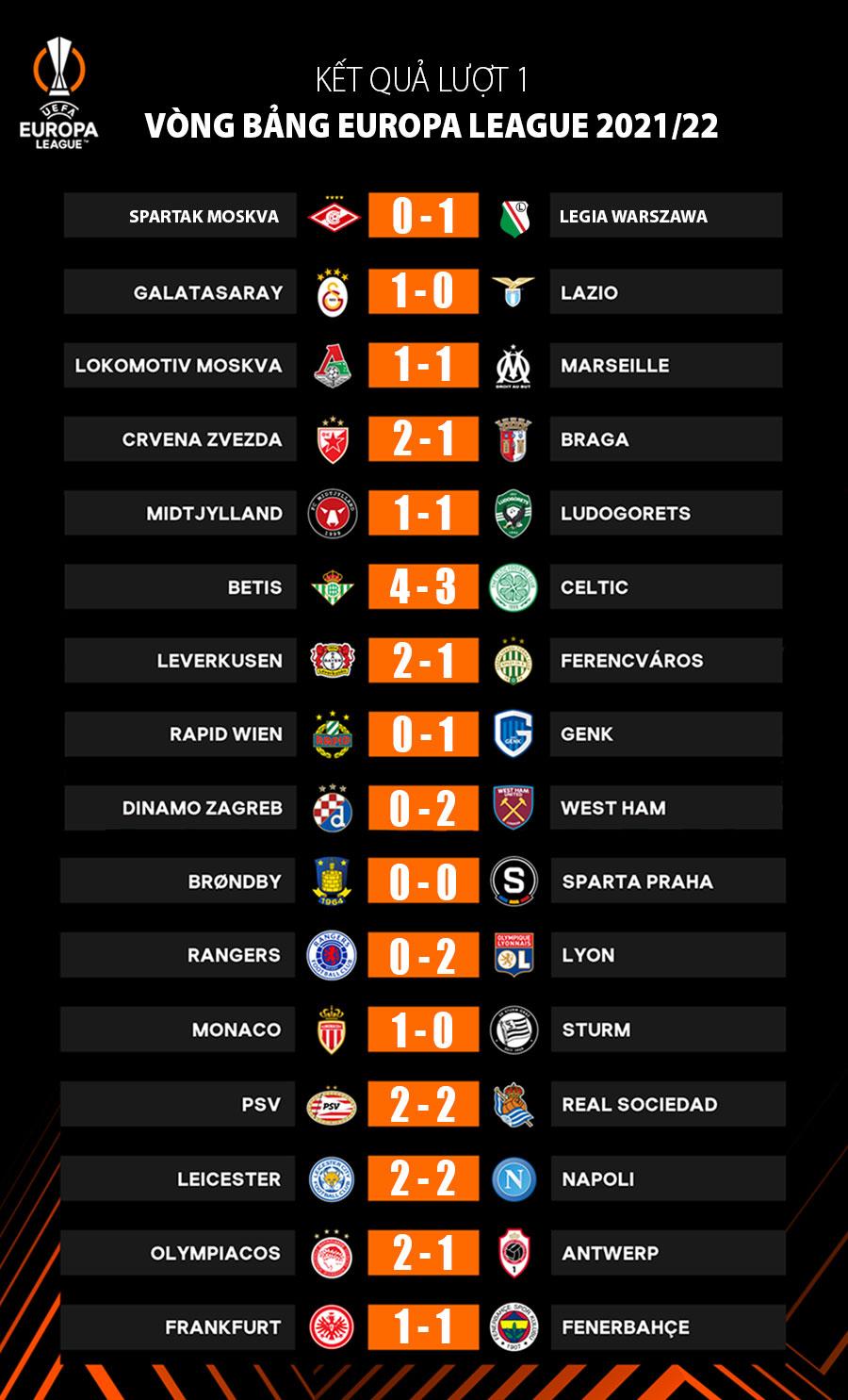 Kết quả lượt 1 vòng bảng Europa League