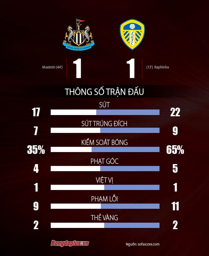 Thông số sau trận Newcastle vs Leeds