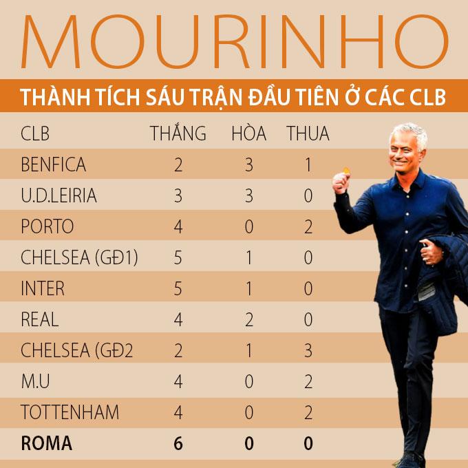 Mourinho đang có khởi đầu tốt nhất sự nghiệp cùng với Roma
