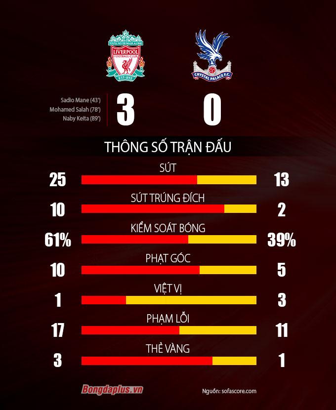 Thống kê trận Liverpool vs Crystal Palace
