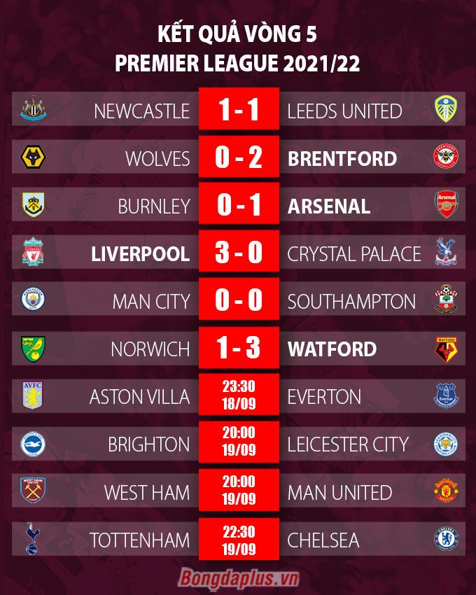 Kết quả vòng 5 Ngoại hạng Anh 2021/22