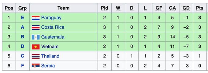 Xếp hạng các đội đứng thứ 3 hiện tại