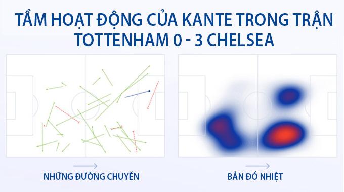 Biểu đồ chuyền bóng cho thấy Kante xuất hiện ở mọi vị trí trên sân
