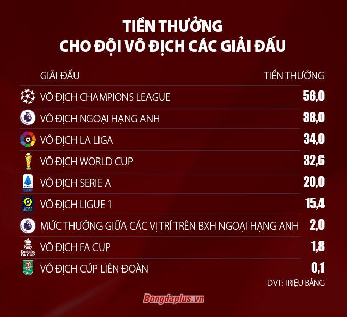 Tiền thưởng cho đội vô địch các giải đấu hàng đầu châu Âu