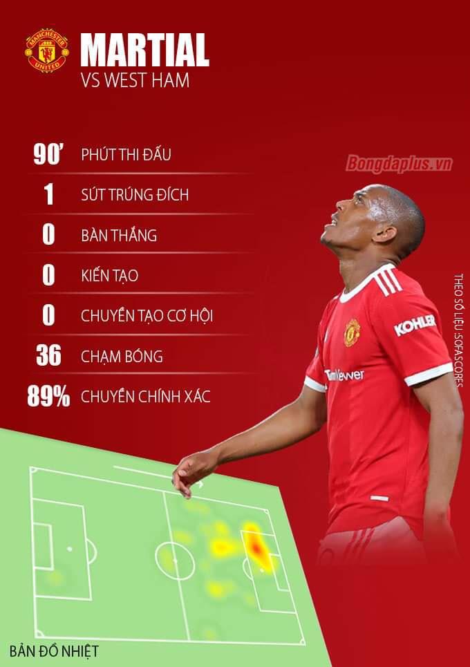 Thông số của Martial ở trận Man United vs West Ham