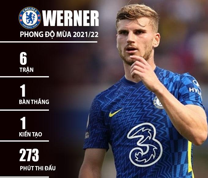 Thông số của Werner mùa giải này