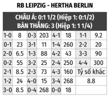 RB Leipzig vs Hertha Berlin
