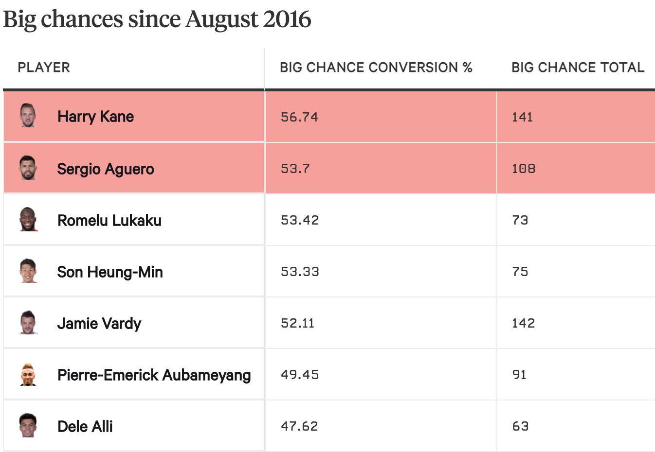 Trong Top 7 cầu thủ chuyển hoá cơ hội rõ rệt thành bàn tốt nhất tại Premier League tính từ năm 2016 tới nay, không có ai đang khoác áo Man City