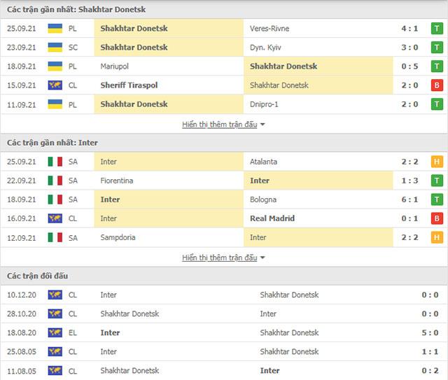 THÀNH TÍCH ĐỐI ĐẦUShakhtar vs Inter