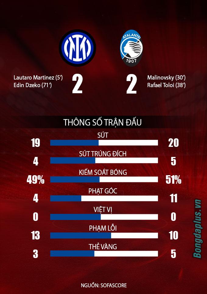 Thống kê trận Inter vs Atalanta