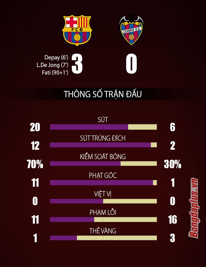 Các chỉ số chứng tỏ Barca hoàn toàn áp đảo Levante