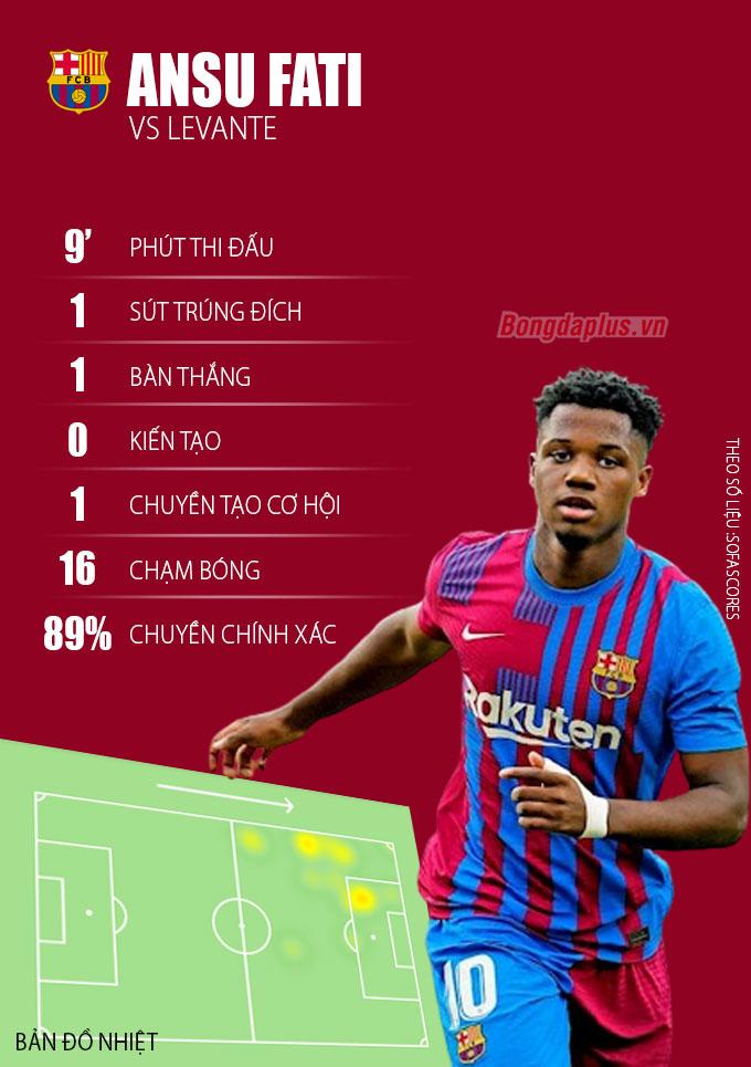 Thành tích của Fati trong trận gặp Levante