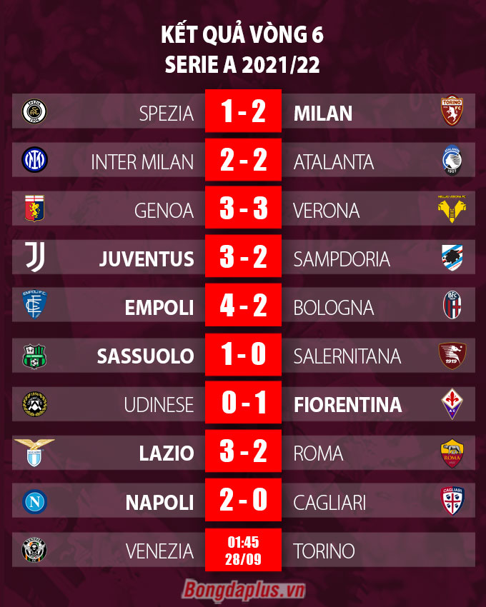 Kết quả vòng 6 Serie A