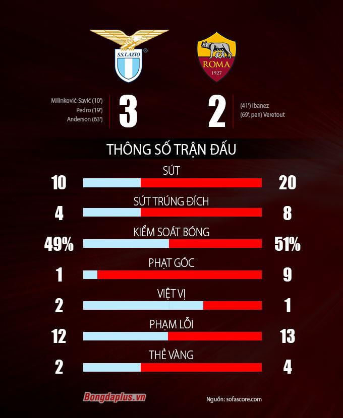 Thông số sau trận Lazio vs Roma