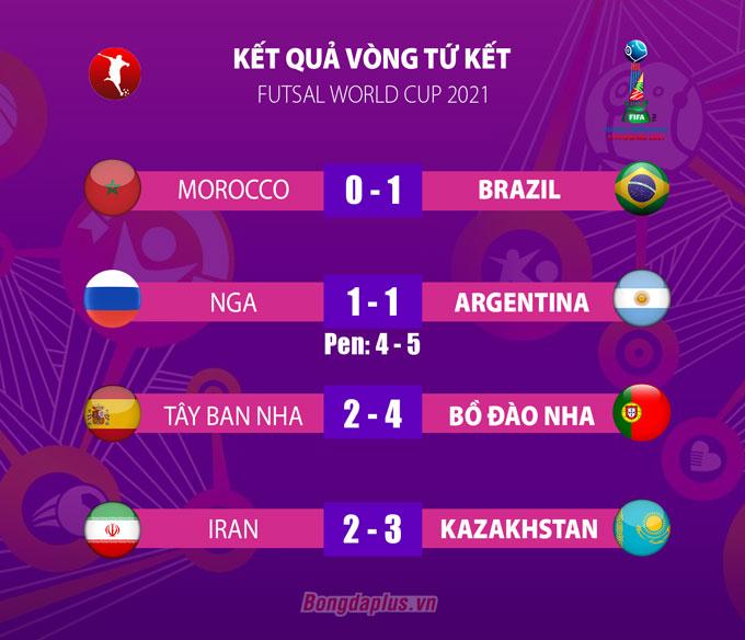 Kết quả vòng tứ kết FIFA Futsal World Cup 2021