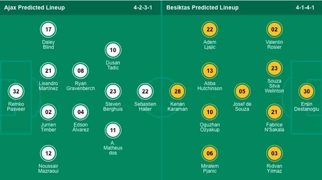 Đội hình dự kiếnAjax vs Besiktas