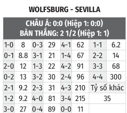 Wolfsburg vs Sevilla