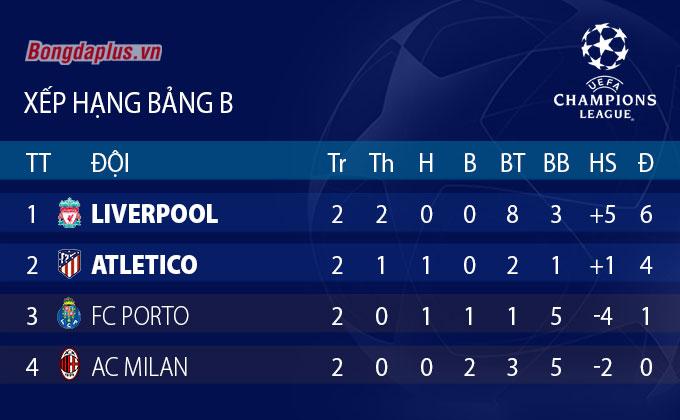 Bảng B Champions League