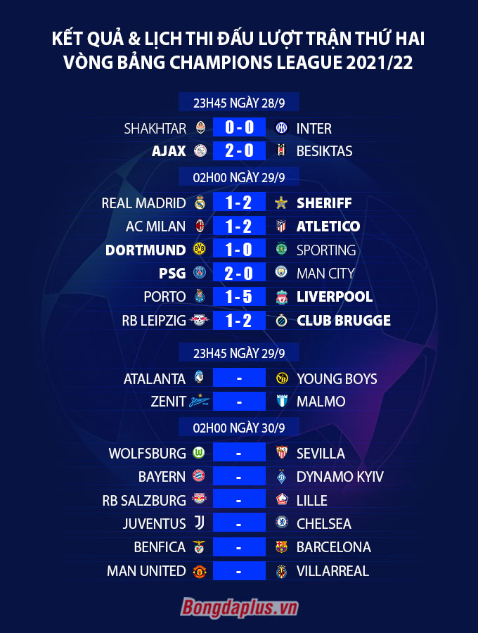 Kết quả Champions League