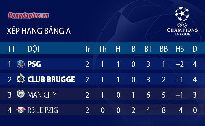 Xếp hạng bảng A Champions League 2021/22