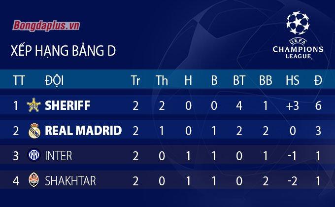 Xếp hạng bảng C Champions League