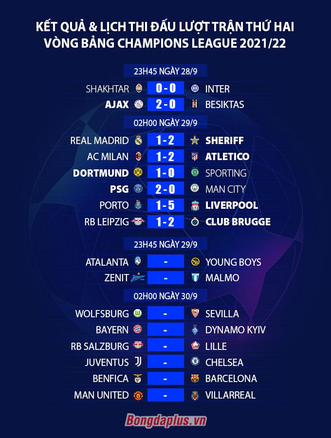Kết quả loạt trận vòng bảng Champions League 2021/22