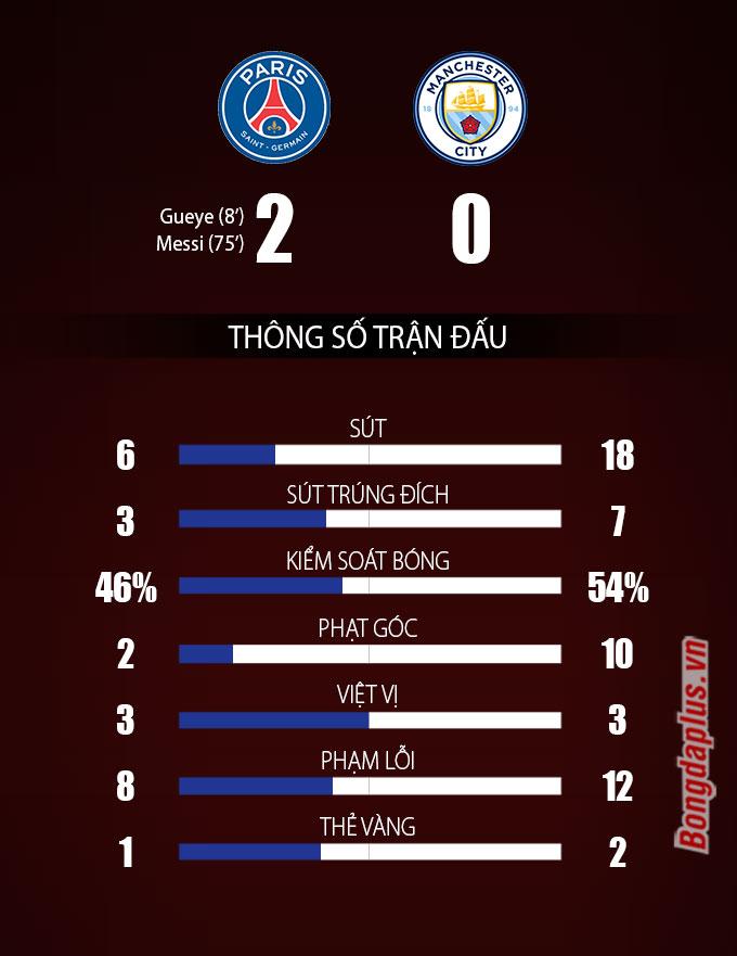 Thống kê trận PSG vs Man City