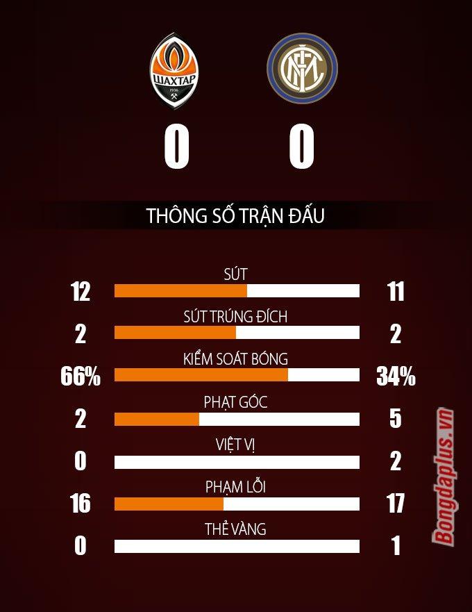 Thống kê trận Shakhtar Donetsk vs Inter