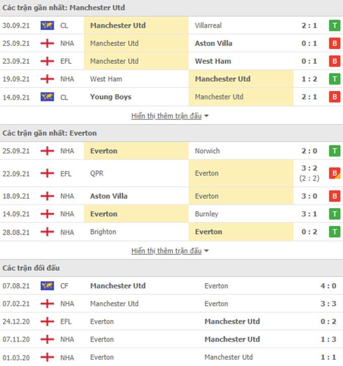 Nhận định bóng đá Man United vs Everton, 18h30 ngày 2/10: Càng gian nan, Quỷ càng tái sinh rực rỡ!