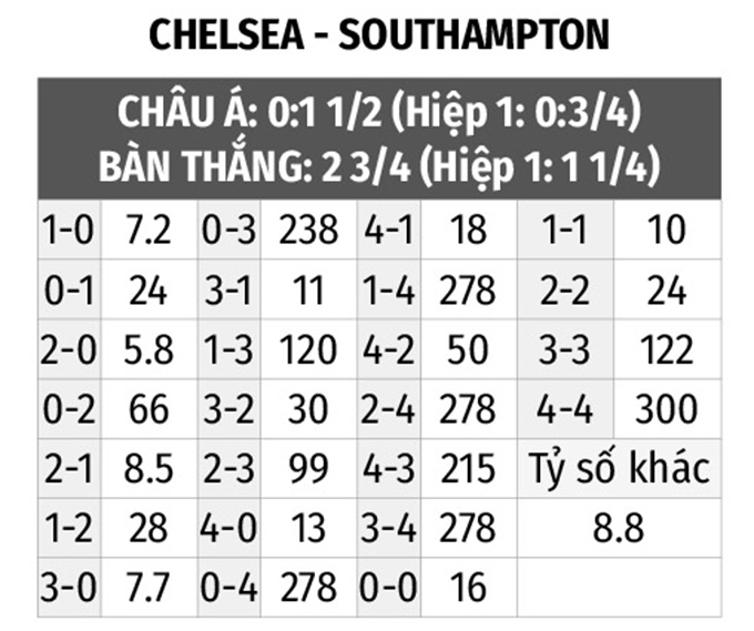 chelsea vs southampton bat ty so