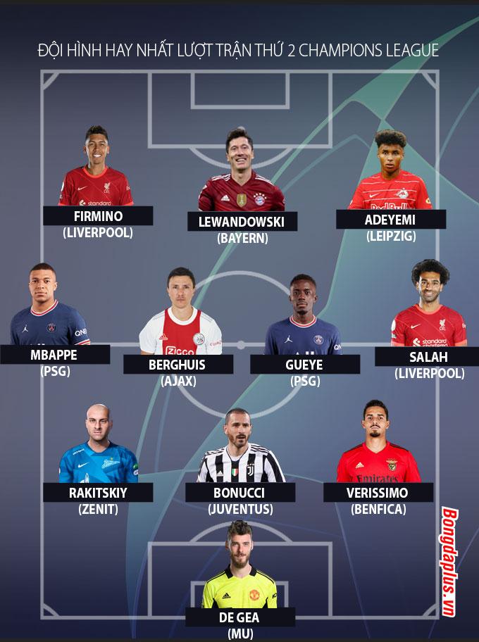 Đội hình tiêu biểu lượt trận thứ 2 vòng bảng Champions League 2021/22