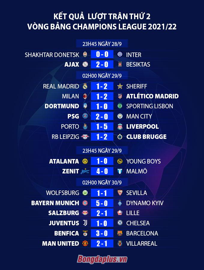 Kết quả lượt trận thứ 2 vòng bảng Champions League 2021/22