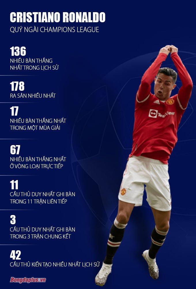 Ronaldo với những kỷ lục ở Champions League