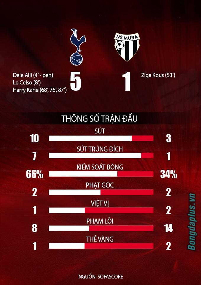 Tottenham vs Mura