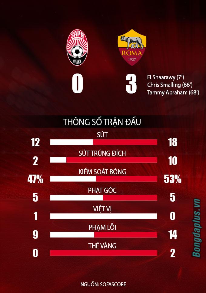 Thống kê Zorya vs Roma